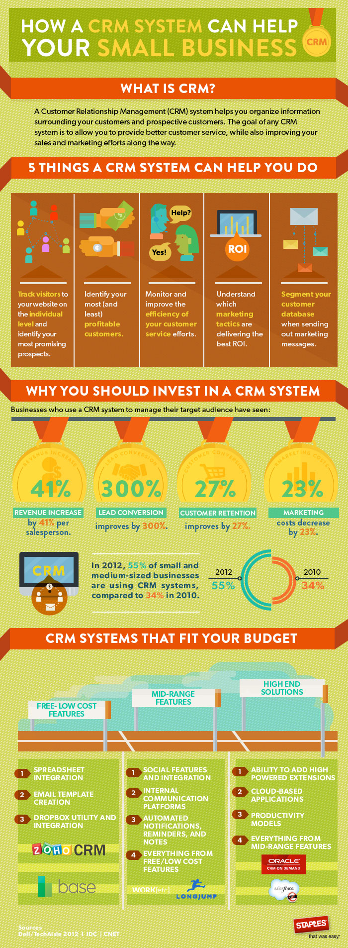 CRM Software - Quintessence for Successful Business Management [Infographic]
