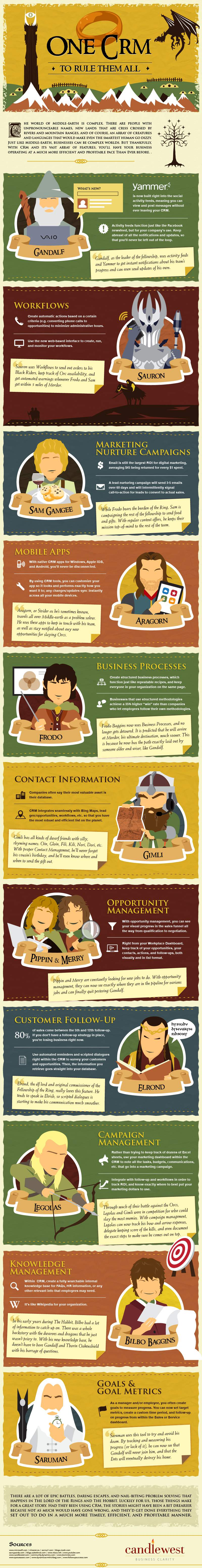 Trujay One CRM to Rule Them All