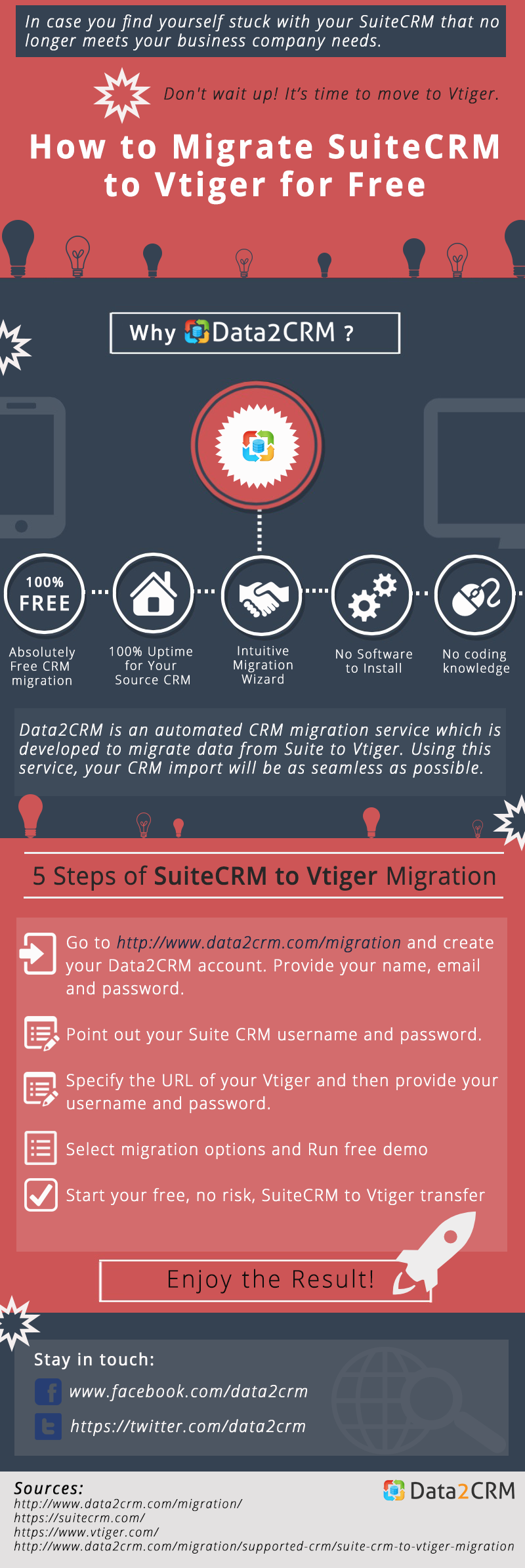 [data2crm]move-suitecrm-to-vtiger-automatedly-infographic