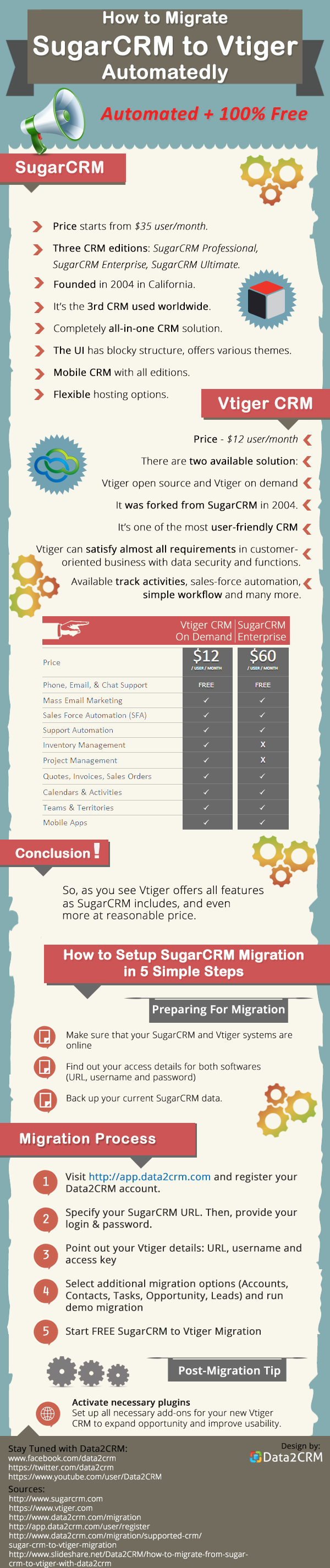 SugarCRM_to_Vtiger_infographic-pros-and-cons