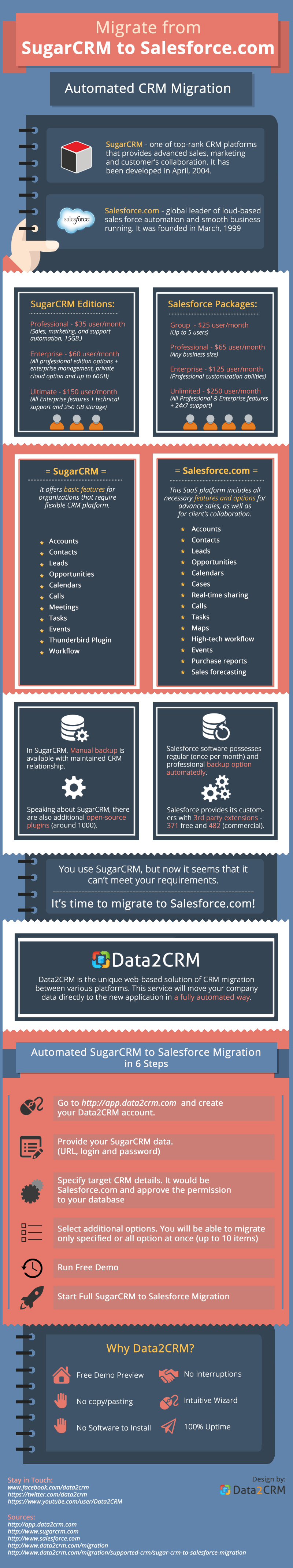 SugarCRM to Salesforce Migration: Play Your Cards Right [Infographic]