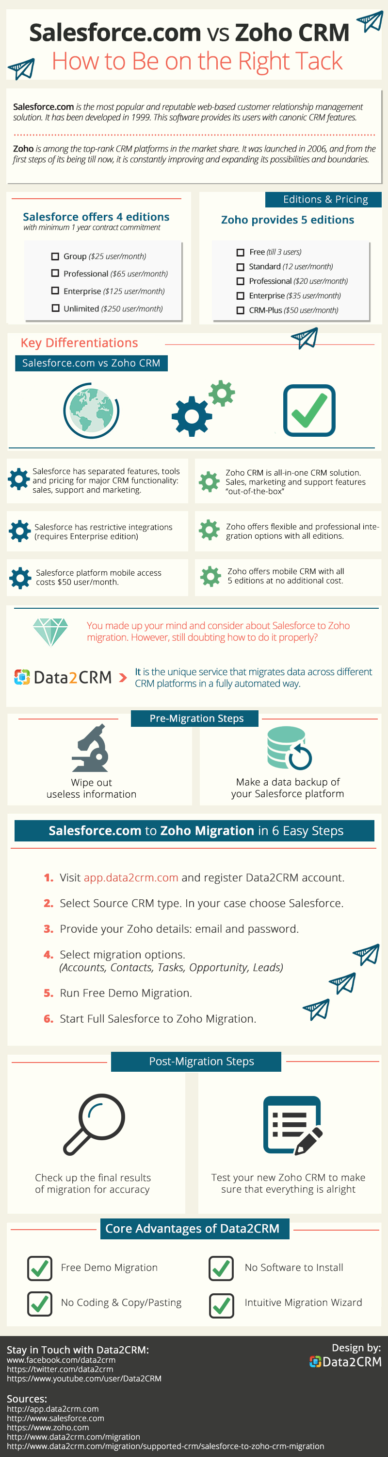 Shifting Data from Salesforce to Zoho: Full Value Affair [Infographic]