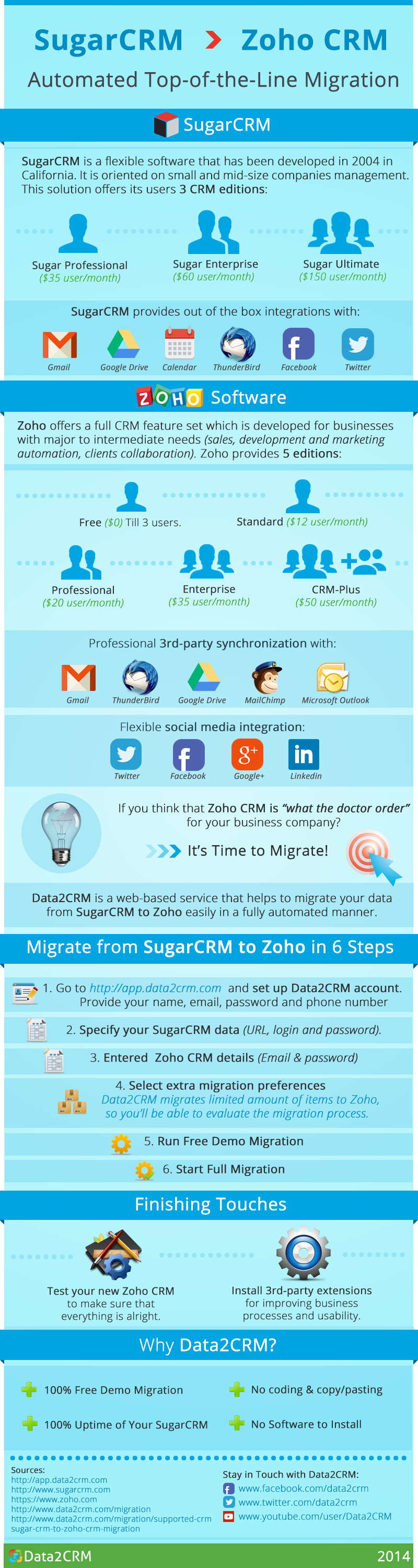 SugarCRM-to-Zoho-infographic