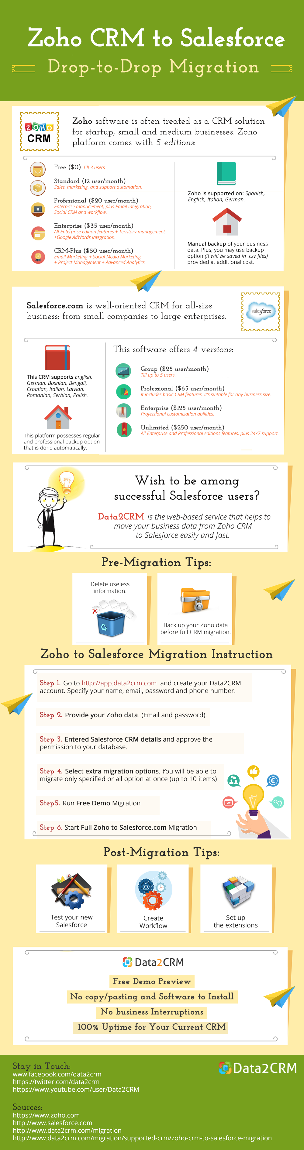 Migrating Zoho to Salesforce: Motivation and Means [Infographic]