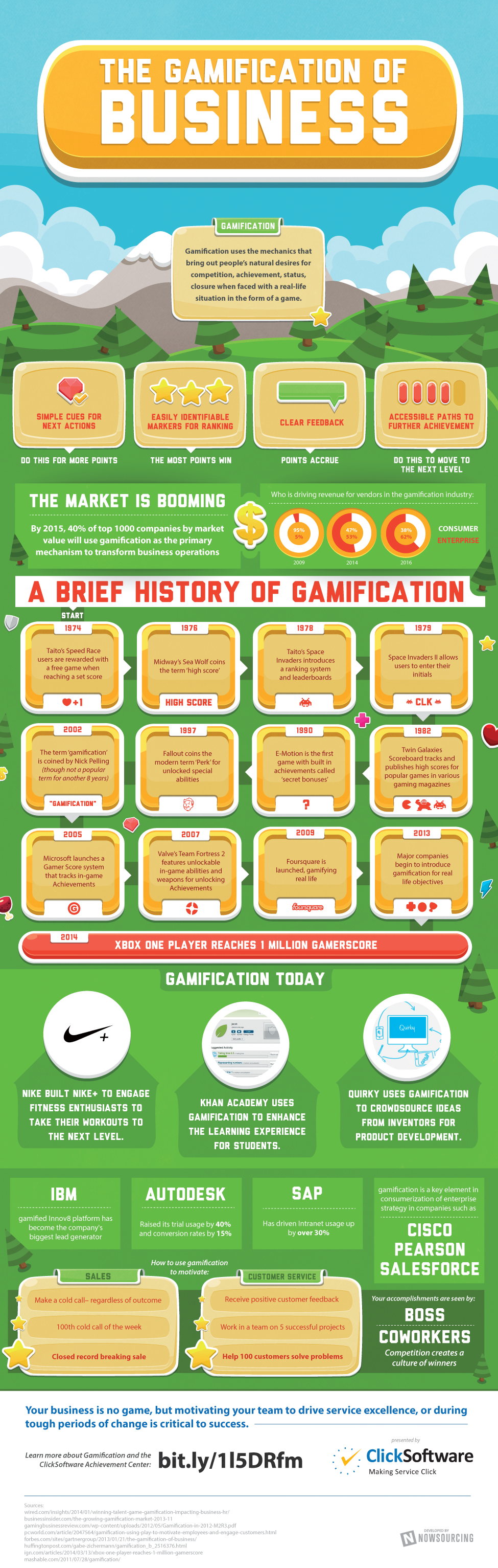 Gamfication-history