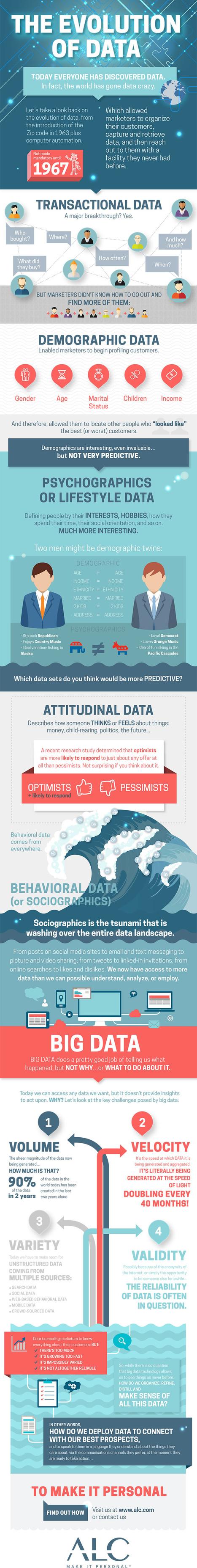 the-evolution-of-data