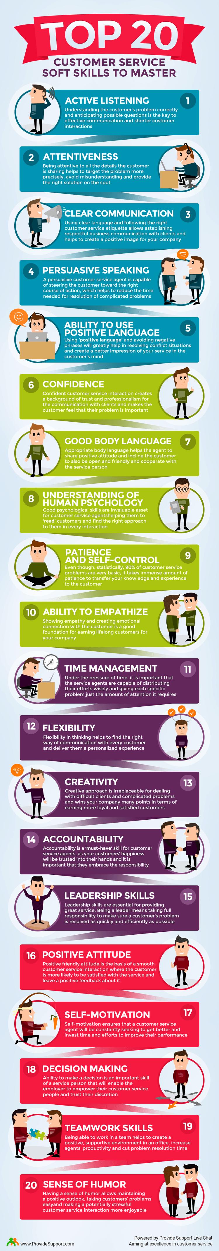 top-20-customer-service-soft-skills-min