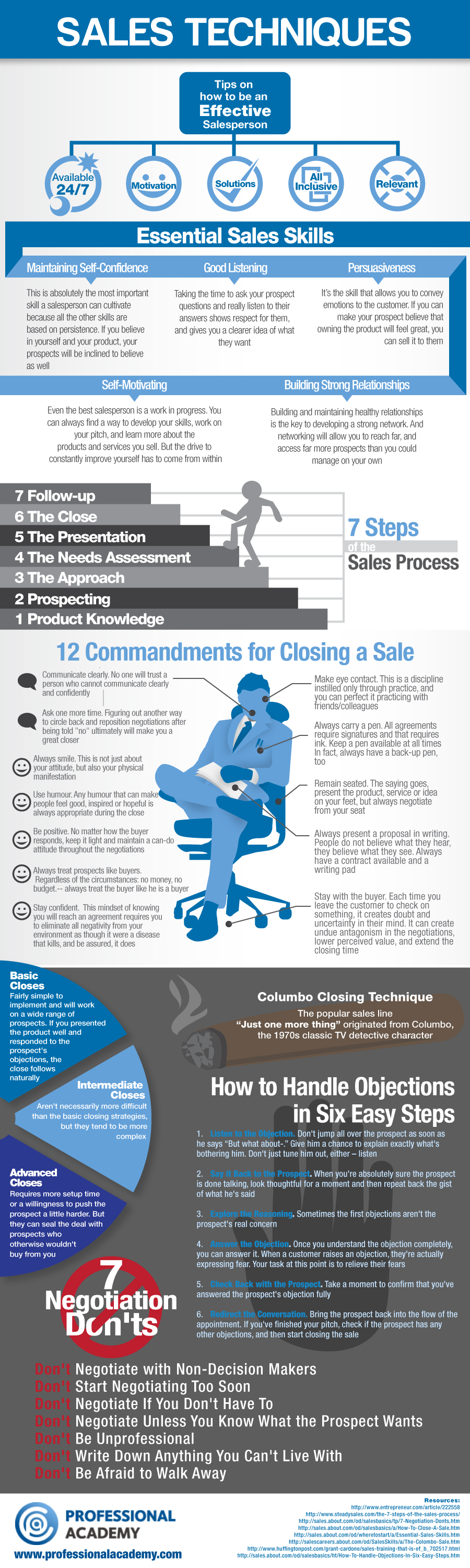data2CRM Infographic repost Sales Techniques
