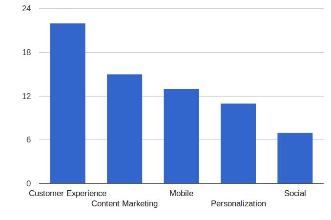 Customer Strategy Chart