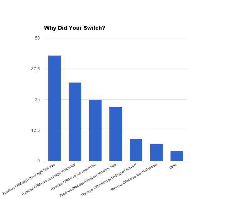 Reasons of CRM Switch Chart