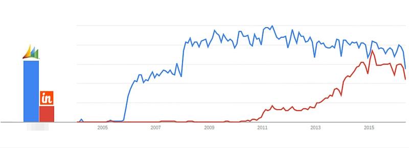 Insightly vs Microsoft Dynamics Comparison Chart