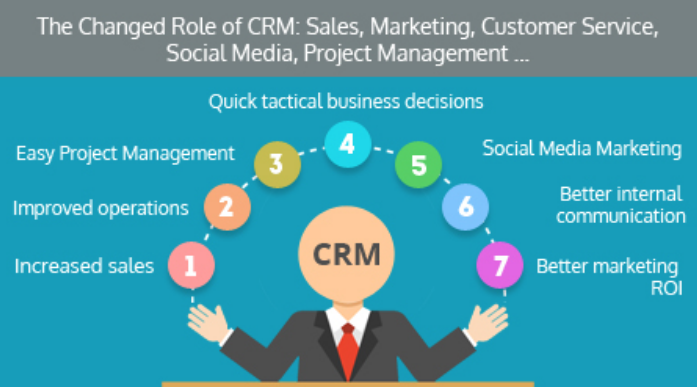 CRM for Sales and Marketing