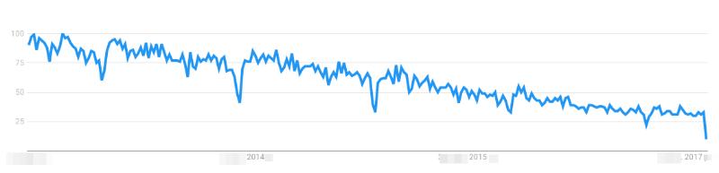 SugarCRM Trends