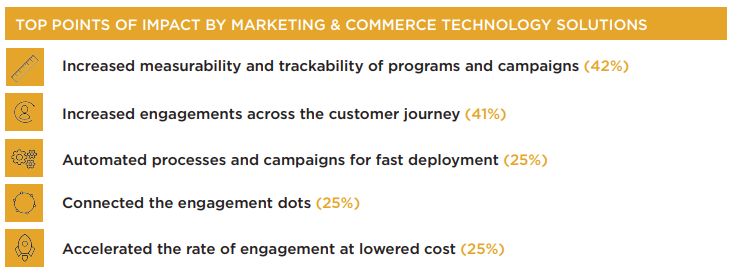 Top points of impact by commerce tech solutions