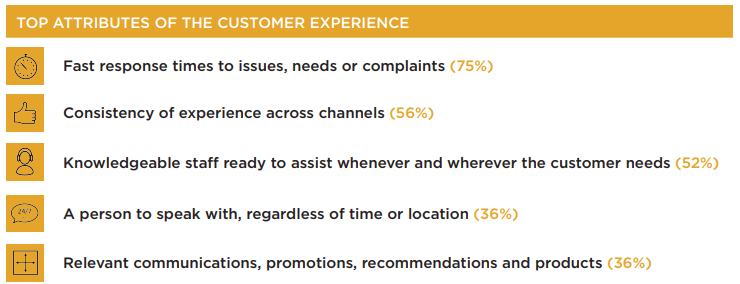 Key attributes of the customer experience