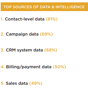 Key sources of data and intelligence