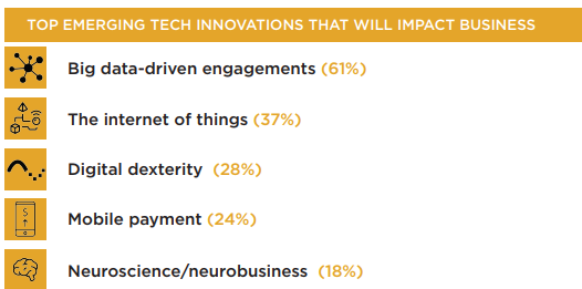 Main tech innovations that will influence customer experience