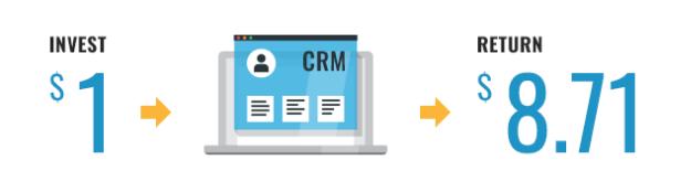 CRM efficiency