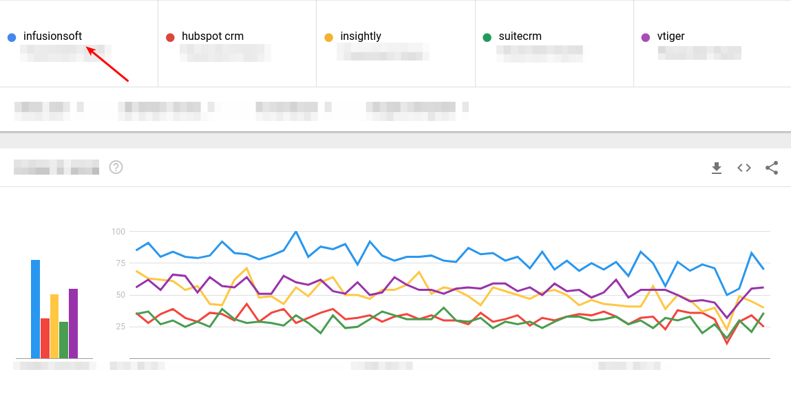 Infusionsoft trend