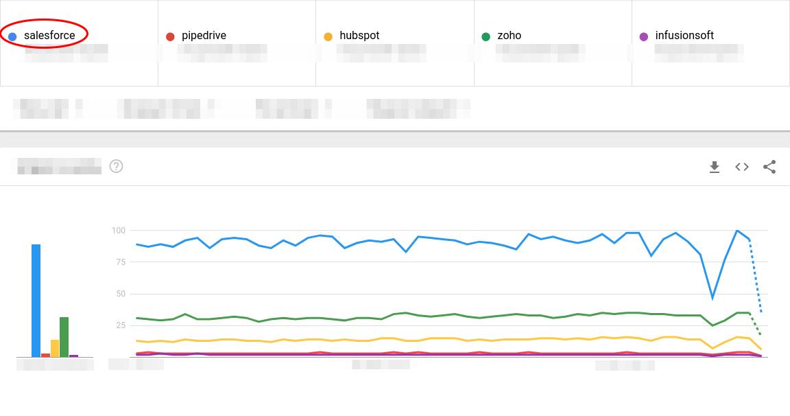 Salesforce trends