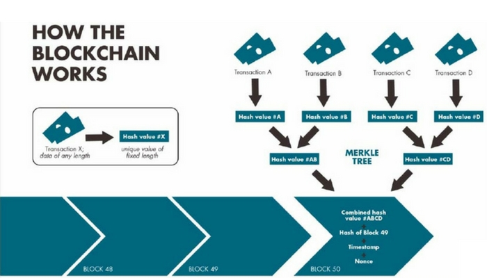 crm and blockchain