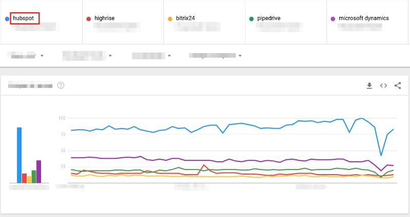 hubspot trends