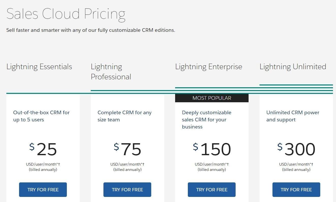 salesforce crm pricing
